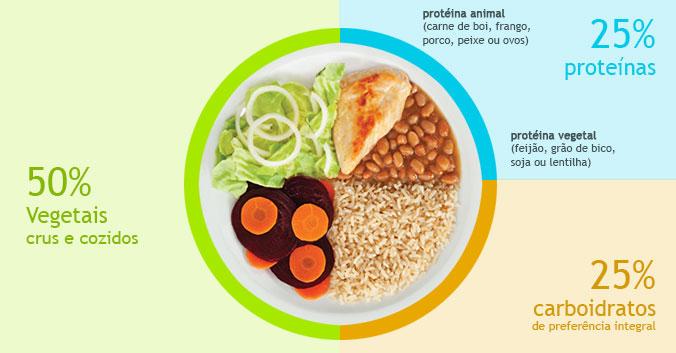 alimentação saudável imunidade
